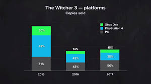 Ps4 Vs Xbox One Sales Chart 2015 The Witcher 3 Sales Xbox Vs Ps4 Vs Pc System Wars Gamespot