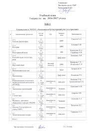 Заочное отделение Учебный план · Контрольная работа Информационные