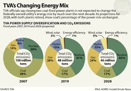 Charts Tvas Changing Energy Mix Insideclimate News