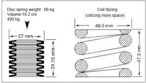 Belleville Washer Size Chart Disc Spring Din 2093 Disc Springs Manufacturers Suppliers