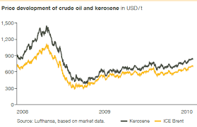 Kerosene Price Chart Lufthansa Annual Report 2010 Oil Price Development