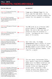 Trump Russia Flow Chart The Giant Timeline Of Everything Russia Trump And The