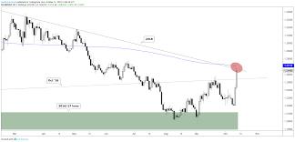 Dailyfx Eurusd Chart Us Dollar Eurusd Gbpusd More Charts For Next Week