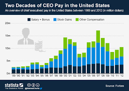 Nypd Salary 2016 Chart Chart Two Decades Of Ceo Pay In The United States Statista