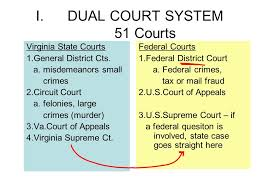 Federal Court System Chapter 16 P I Dual Court System 51