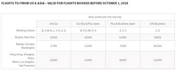 Sas Eurobonus Cuts Economy Earnings Rates By Up To 95