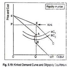 Non Collusive And Collusive Oligopoly With Diagram