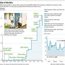 Rich, But Not Silicon Valley Rich For Founders Of Box - Wsj