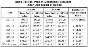 essay on foreign trade in s foreign trade in mechandise excluding import and export of bullion
