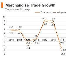 Department Of Health Hong Kong Growth Chart Economic And Trade Information On Hong Kong Hktdc