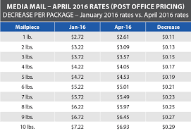 Media Mail Price Chart 2017 Usps Announces Postage Rate Decrease Starts April 10 2016