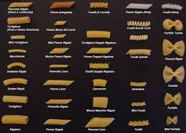 Noodle Chart Great Conversation Starter Pasta Types