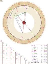 Billy Corgan Birth Chart The Queens Natal Chart Random Sanctuary Amino