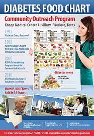 Food Charts In Hospital Knapp Medical Center Prime Healthcare Services