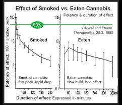 high marijuana tolerance