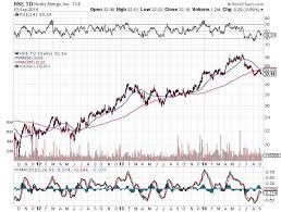 Husky Stock Chart Should I Buy Husky Energy The Globe And Mail