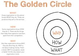 Creating A Value Proposition With The Golden Circle Model