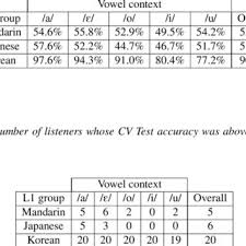 2 Cv Tokens In The Korean Word List Download Table