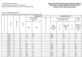 Daily Temperature And Precipitation Reports Data Tables