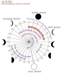 Menstrual Cycle Moon Chart Moon Menstrual Cycle Chart Calendar Menstrual Cycle Dark