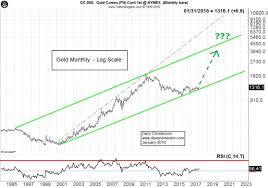 The Dollar And Gold For 2018 The Deviant Investor
