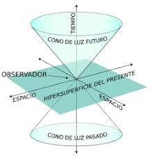 Teoría de la relatividad - Wikipedia, la enciclopedia libre