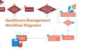 Healthcare Management Workflow Diagrams Laboratory