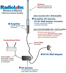 similiar wi fi antenna amplifier keywords 802 11g b boosted signal model snake on a pole model ocnpublic