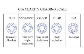 Diamond Grading Chart Diamond Clarity Chart Diamondbuild Co Uk