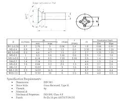 Machine Screw Sizes Inforesepkuliner Co