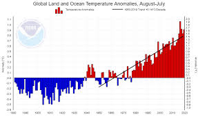 American Legion Paid Up For Life Rate Chart How Fast Is The World Warming Is It Burning Watts Up