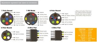 7 way trailer & rv plug diagram aj's truck & trailer center 7 Way Round Trailer Connector Wiring Diagram chevy rv plug wiring diagram wirdig, wiring diagram 7 way round trailer plug wiring diagram