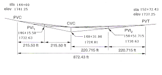 539 a cross pan drainage structure is to be built on the roadway that follows the asymmetrical vertical curve ilrated at what station should the pan