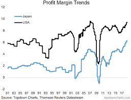 Corporate Profit Margins Chart Chart Of The Week Japanese Profit Margins Are Breaking Out