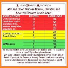 Hemoglobin Range Chart Normal Blood Glucose Levels Pregnancy