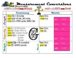 Measurement Conversion Chart Measurement Conversion Chart