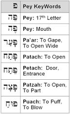 image result for hebrew letter meaning open door