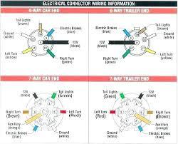 7 way trailer wiring diagram unique wiring diagram for a trailer 7 way trailer wiring diagram best of 2001 dodge ram trailer plug wiring diagram caravan spark