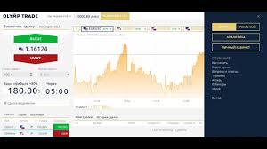 Торговля бинарными опционами с депозитом 5