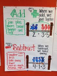Addition And Subtraction Anchor Chart In Kindergarten Used