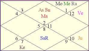 Ganeshaspeaks Birth Chart Nushrat Is Here To Stay But Shall Find Greater Success Only