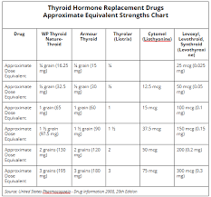 Thyroid Dosage Chart The Complete Thyroid Medication Guide Dr Alan Christianson