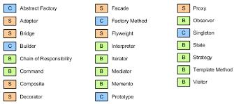List Of Design Patterns