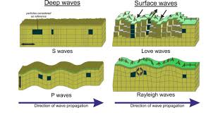 12 Types Of Seismic Waves Deep Waves P And S Waves And