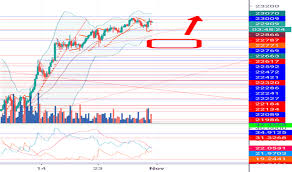 Nikkei 225 Intraday Chart Jpn225 Charts And Quotes Tradingview