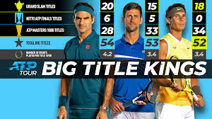Nadal Turning Up Heat On Federer & Djokovic In Big Titles Race | ATP Tour