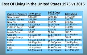 Comparing The Cost Of Living Between 1975 And 2015 You Are