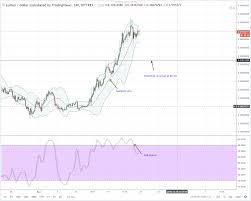 Iota To Aud Neo Generated Coin Pacific Lubricant