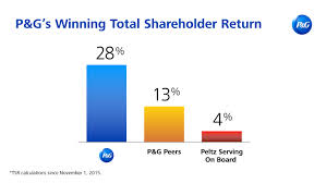 Business Value Delivered Chart P G Highlights Strategy That Is Creating Shareholder Value