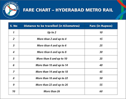 Railway Monthly Pass Fare Chart 2018 Hyderabad Metro Rail Route Map Timings Ticket Price Fares Hmrl